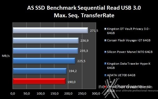 Corsair Flash Voyager Slider X2 64GB 8. AS SSD Benchmark 5