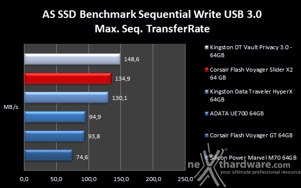 Corsair Flash Voyager Slider X2 64GB 8. AS SSD Benchmark 6