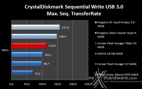 Corsair Flash Voyager Slider X2 64GB 9. CrystalDiskMark 8
