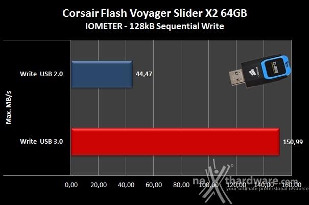 Corsair Flash Voyager Slider X2 64GB 6. IOMeter sequenziale 6