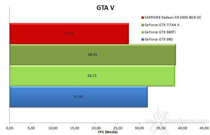 how to get directx 12 on gta v