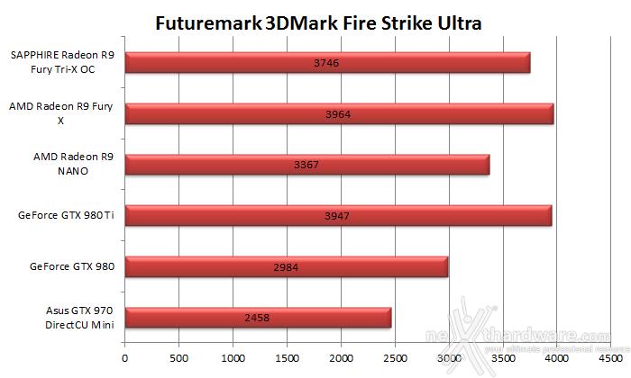 AMD Radeon R9 NANO 6. 3DMark & Unigine 2