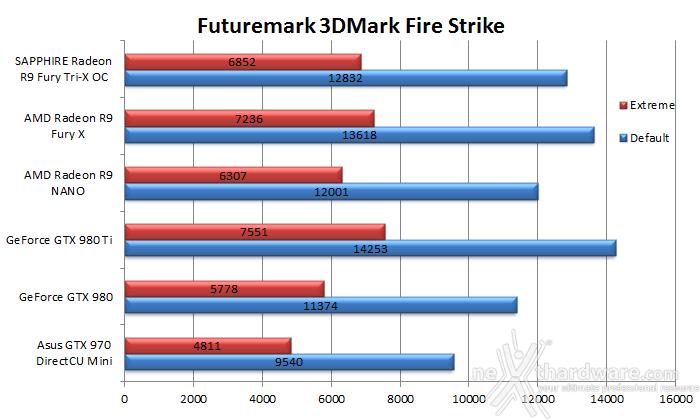 AMD Radeon R9 NANO 6. 3DMark & Unigine 1