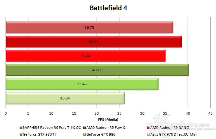 AMD Radeon R9 NANO 10. Test in 4K & CrossFireX 2