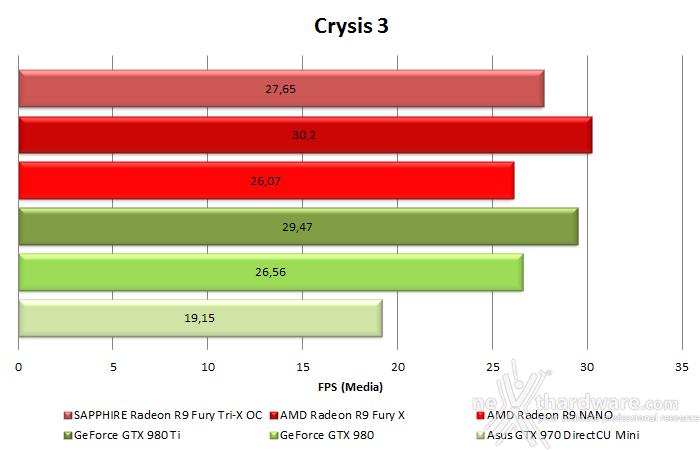 AMD Radeon R9 NANO 10. Test in 4K & CrossFireX 1