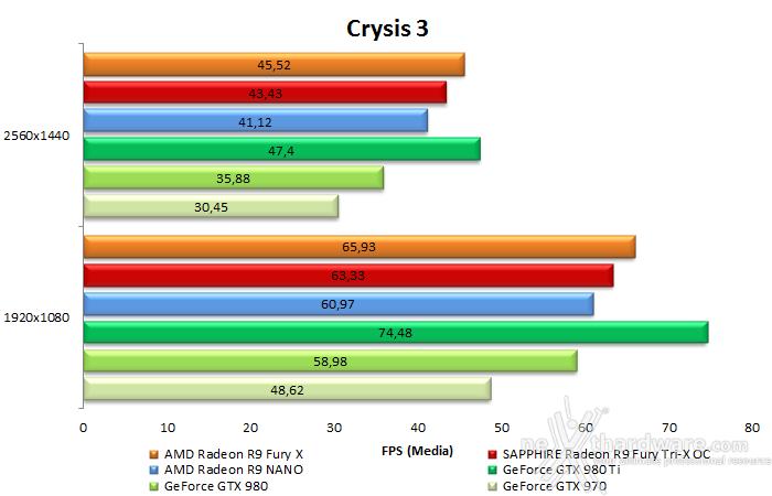 AMD Radeon R9 NANO 7. Crysis 3 & Battlefield 4 10