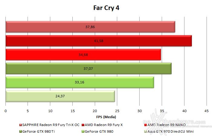 AMD Radeon R9 NANO 10. Test in 4K & CrossFireX 3