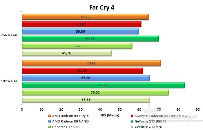 AMD Radeon R9 NANO 8. Far Cry 4 & GTA V 10