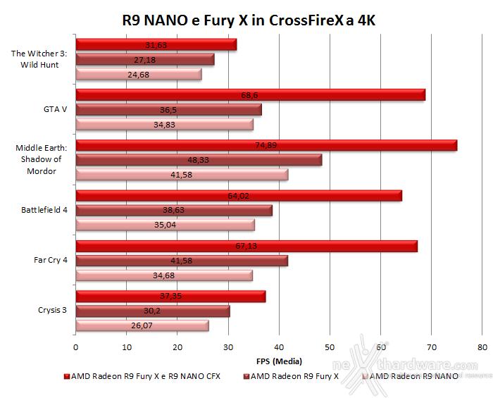 AMD Radeon R9 NANO 10. Test in 4K & CrossFireX 8
