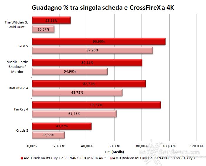 AMD Radeon R9 NANO 10. Test in 4K & CrossFireX 9