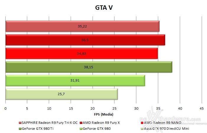 AMD Radeon R9 NANO 10. Test in 4K & CrossFireX 4