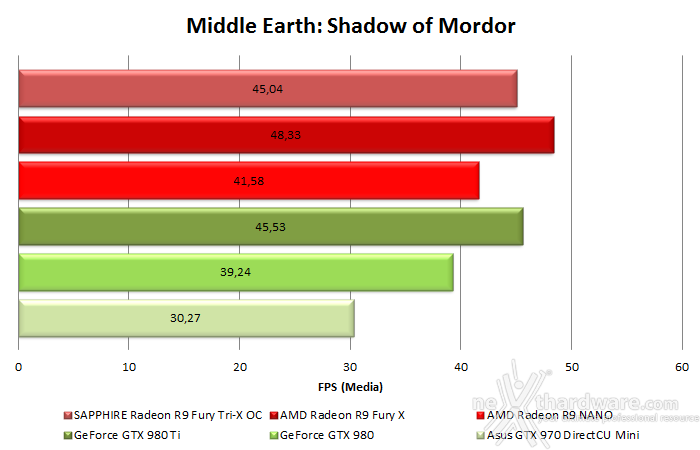 AMD Radeon R9 NANO 10. Test in 4K & CrossFireX 5