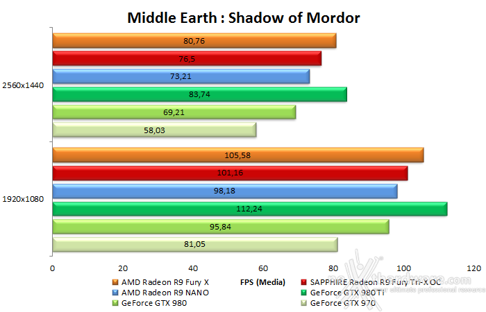 AMD Radeon R9 NANO 9.  Middle-Earth: Shadow of Mordor & The Witcher 3: Wild Hunt 11