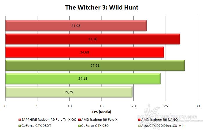 AMD Radeon R9 NANO 10. Test in 4K & CrossFireX 6