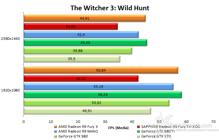 AMD Radeon R9 NANO 9.  Middle-Earth: Shadow of Mordor & The Witcher 3: Wild Hunt 21