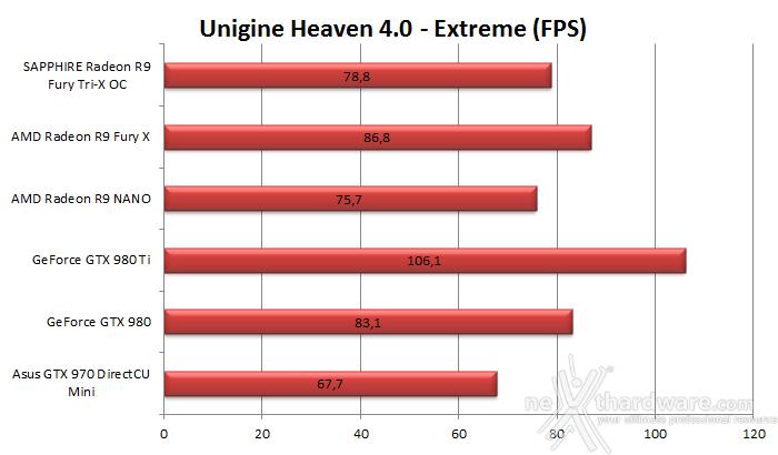 AMD Radeon R9 NANO 6. 3DMark & Unigine 3