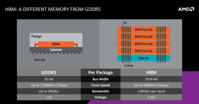 AMD Radeon R9 NANO 1. AMD Fiji e memorie HBM 2