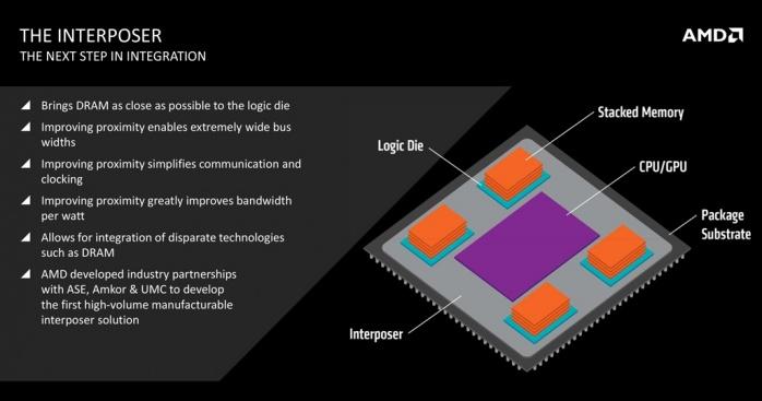 AMD Radeon R9 NANO 1. AMD Fiji e memorie HBM 4