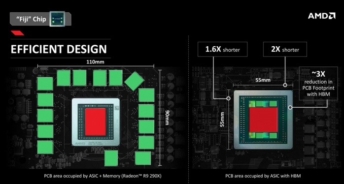 AMD Radeon R9 NANO 1. AMD Fiji e memorie HBM 6