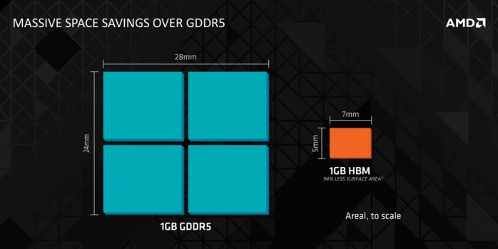 AMD Radeon R9 NANO 1. AMD Fiji e memorie HBM 3