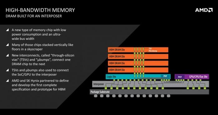 AMD Radeon R9 NANO 1. AMD Fiji e memorie HBM 5