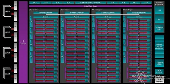 AMD Radeon R9 NANO 1. AMD Fiji e memorie HBM 1
