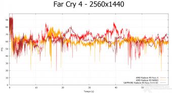 AMD Radeon R9 NANO 8. Far Cry 4 & GTA V 6