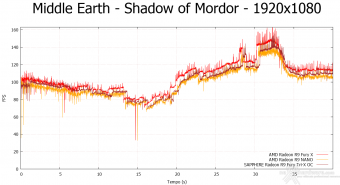 AMD Radeon R9 NANO 9.  Middle-Earth: Shadow of Mordor & The Witcher 3: Wild Hunt 4