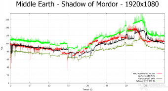AMD Radeon R9 NANO 9.  Middle-Earth: Shadow of Mordor & The Witcher 3: Wild Hunt 5