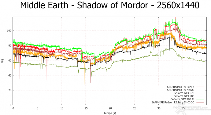 AMD Radeon R9 NANO 9.  Middle-Earth: Shadow of Mordor & The Witcher 3: Wild Hunt 6