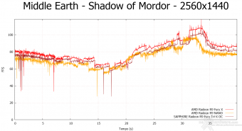 AMD Radeon R9 NANO 9.  Middle-Earth: Shadow of Mordor & The Witcher 3: Wild Hunt 7