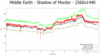 AMD Radeon R9 NANO 9.  Middle-Earth: Shadow of Mordor & The Witcher 3: Wild Hunt 8