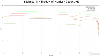 AMD Radeon R9 NANO 9.  Middle-Earth: Shadow of Mordor & The Witcher 3: Wild Hunt 10