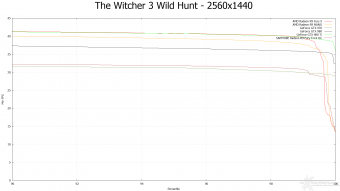 AMD Radeon R9 NANO 9.  Middle-Earth: Shadow of Mordor & The Witcher 3: Wild Hunt 20