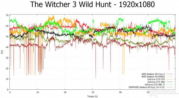AMD Radeon R9 NANO 9.  Middle-Earth: Shadow of Mordor & The Witcher 3: Wild Hunt 13