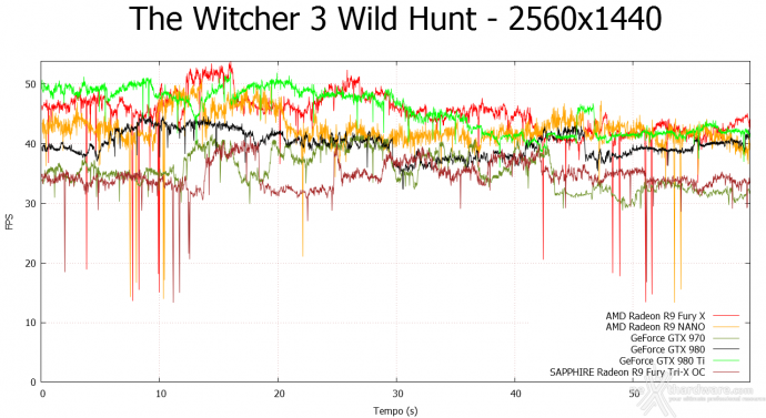 AMD Radeon R9 NANO 9.  Middle-Earth: Shadow of Mordor & The Witcher 3: Wild Hunt 16