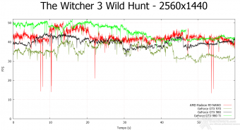 AMD Radeon R9 NANO 9.  Middle-Earth: Shadow of Mordor & The Witcher 3: Wild Hunt 18