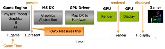 AMD Radeon R9 NANO 5. Frame Capture Analysis Tool (FCAT) 1