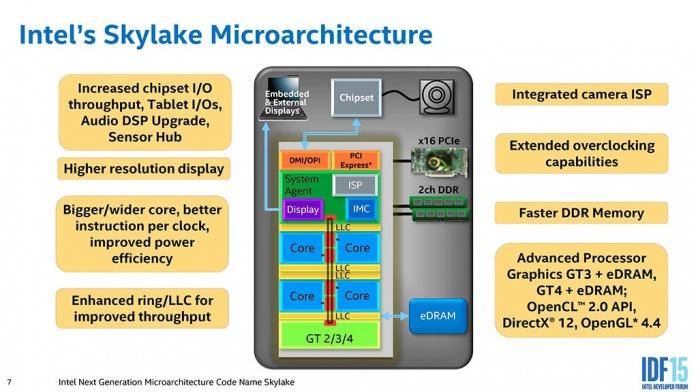 Supermicro C7Z170-SQ 1. Piattaforma Intel Skylake 2
