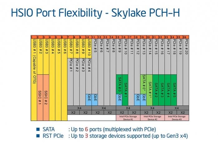 Supermicro C7Z170-SQ 1. Piattaforma Intel Skylake 5