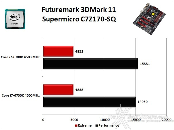 Supermicro C7Z170-SQ 12. Benchmark 3D 1