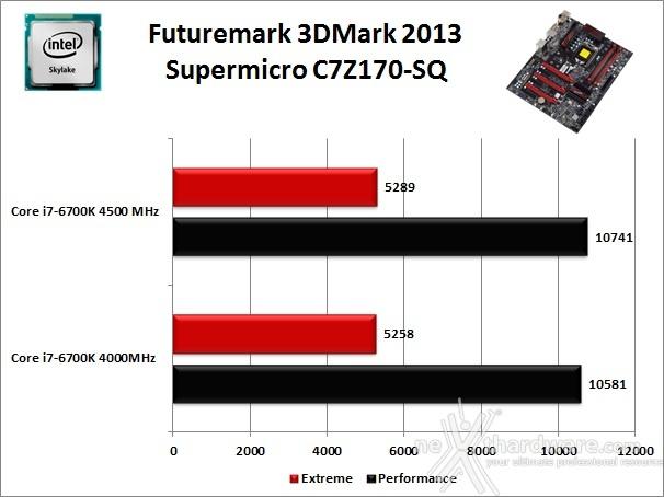 Supermicro C7Z170-SQ 12. Benchmark 3D 2