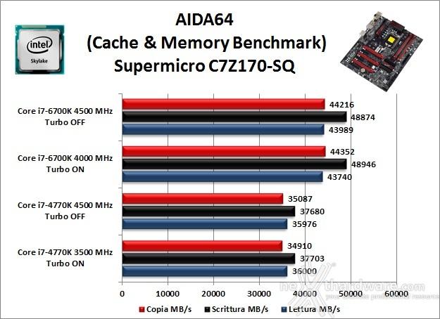 Supermicro C7Z170-SQ 11. Benchmark Sintetici 4