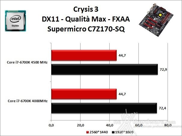 Supermicro C7Z170-SQ 13. Videogiochi 1