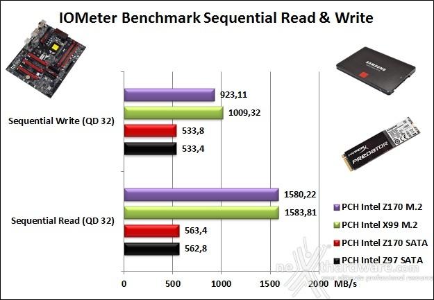 Supermicro C7Z170-SQ 14. Benchmark controller 3