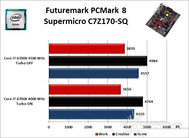 Supermicro C7Z170-SQ 11. Benchmark Sintetici 1