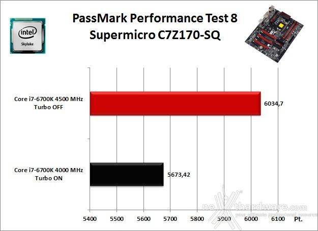 Supermicro C7Z170-SQ 11. Benchmark Sintetici 2