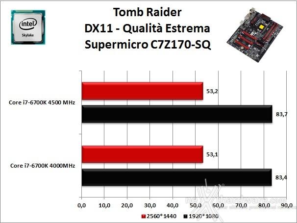 Supermicro C7Z170-SQ 13. Videogiochi 2