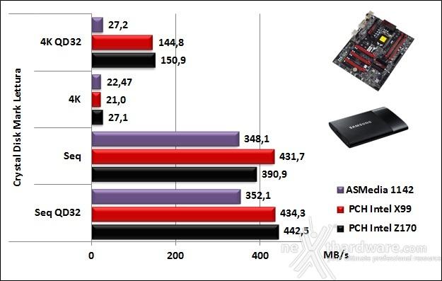 Supermicro C7Z170-SQ 14. Benchmark controller 7