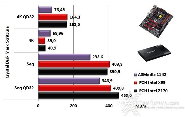 Supermicro C7Z170-SQ 14. Benchmark controller 8